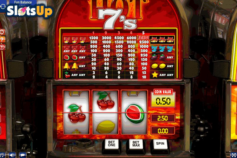 Casinospel är mest lönsamma store