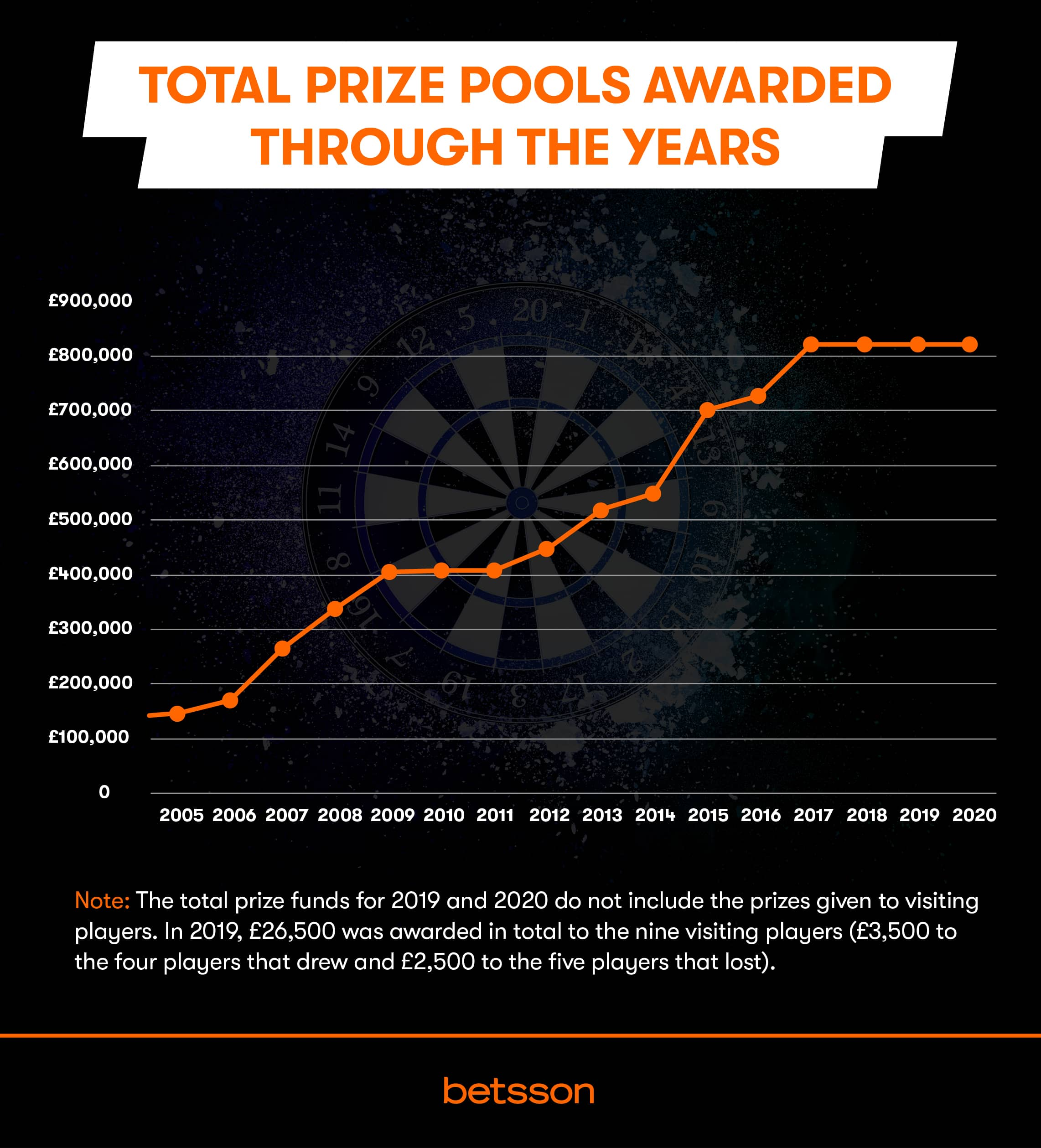 Prize money champions league fotbolls