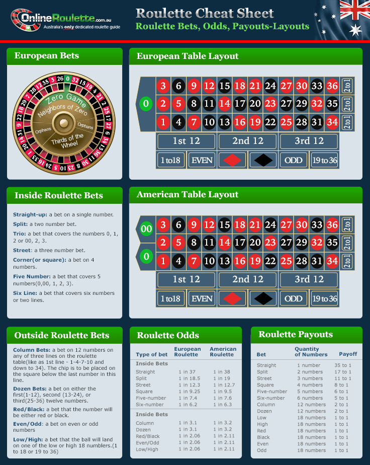 Säkra odds VIP roulette love