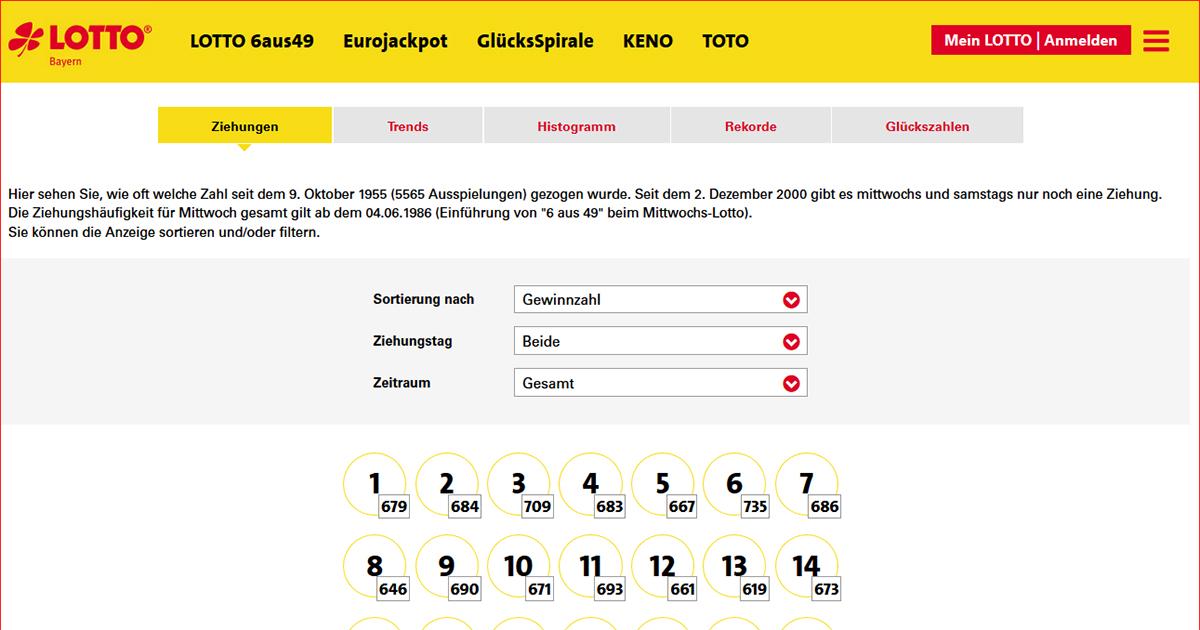 Lotto statistik 2021 käynnistetty
